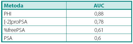 Přehled ploch pod křivkou pro jednotlivé markery Table 2. Overview of AUC for each marker