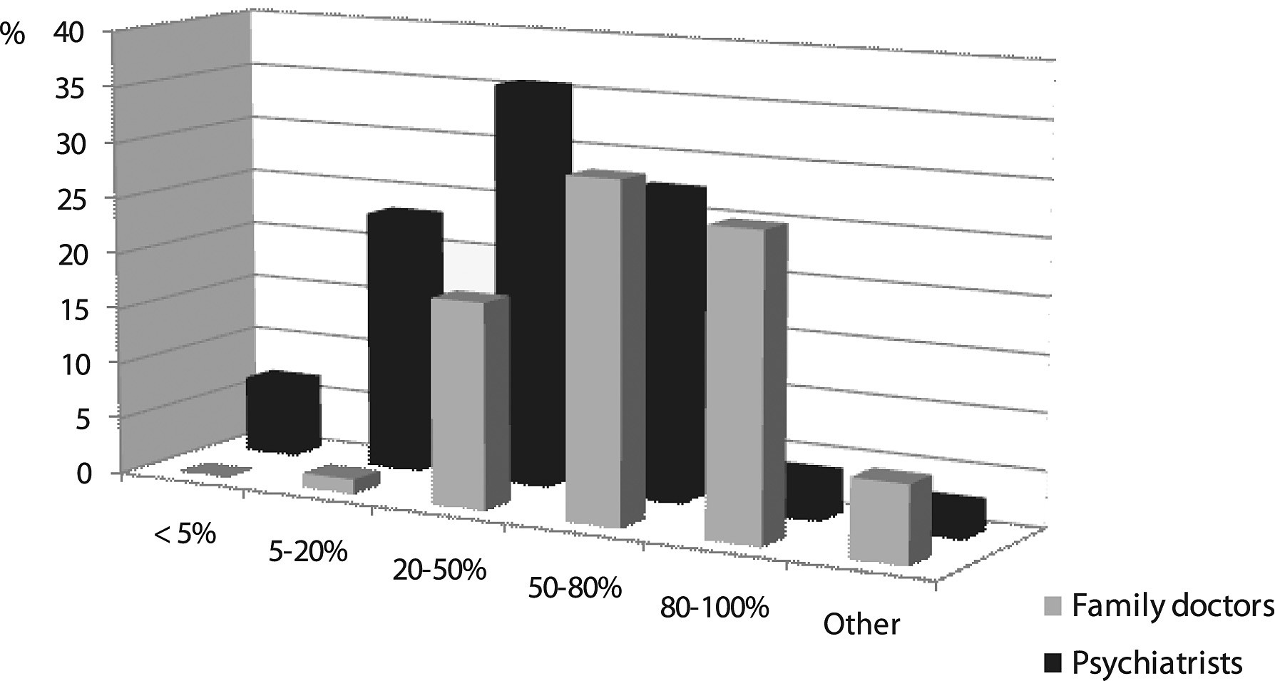 Fig. 5. Relapsed depression frequency in usual practice by family doctors and psychiatrists opinion