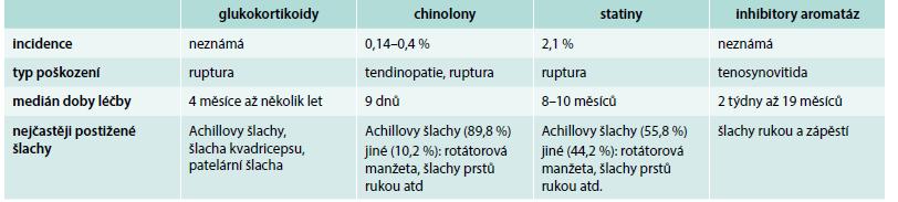 Tab. Charakteristika nejčastějších tendinopatií vyvolaných léky.