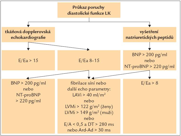 Schéma neinvazivní diagnostiky diastolické dysfunkce LK [21]. A – vrcholná rychlost plnění levé komory při síňovém stahu, Ard-Ad – rozdíl mezi dobou trvání reverzního toku v plicních žílách a dobou vlny A, BNP – natriuretický peptid typu B, DT – decelerační čas časného diastolického plnění levé komory, E – vrcholná rychlost plnění levé komory v časné diastole, Ea – vrcholná rychlost pohybu mitrálního anulu v časné diastole (průměr rychlosti na septálním a laterálním anulu), LAVi – index objemu levé síně, LVMi – index hmotnosti levé komory, NT-pro BNP – N-terminální fragment natriuretického propeptidu typu B Pozn.: Normy pro natriuretické peptidy v této modifikaci jsou jiné než normy pro diagnostiku srdečního selhání v ESC guidelines.