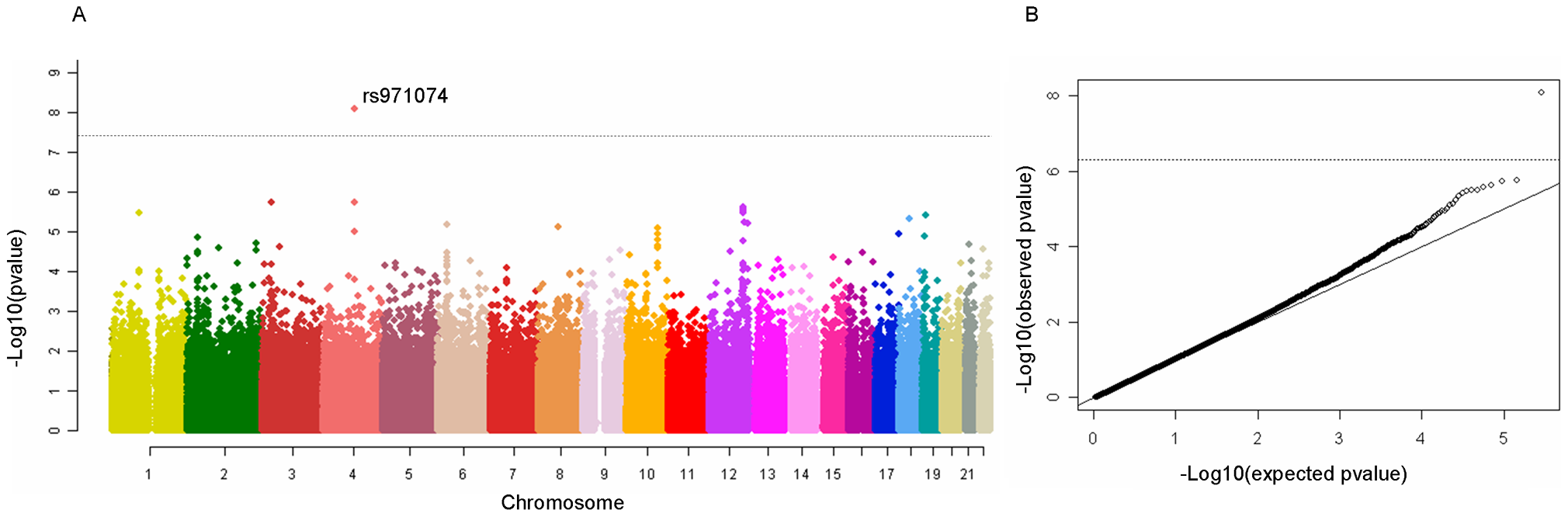 Manhattan plot of the ARCAGE and CE UADT cancer GWAS discovery phase.