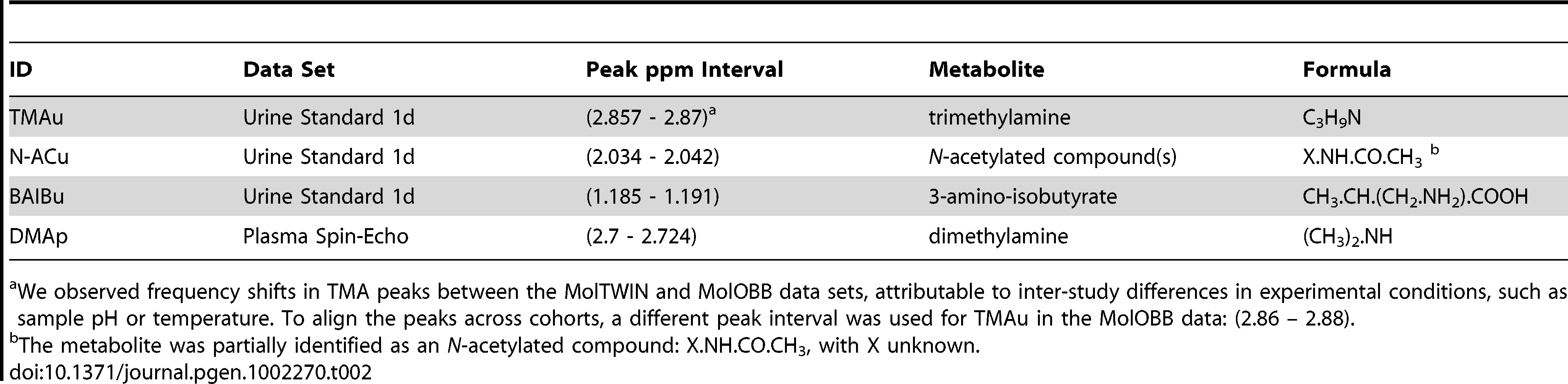 Annotation of mQTL-driven <sup>1</sup>H NMR-detectable metabolites.