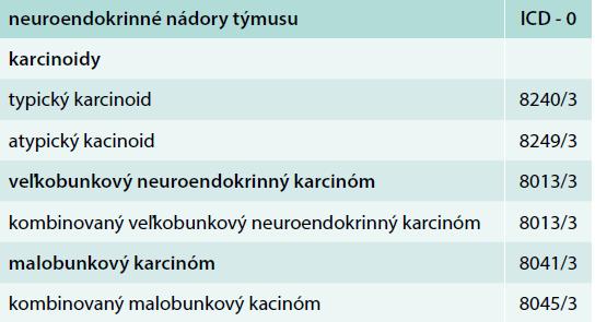 WHO klasifikácia: neuroendokrinné nádory týmusu 2015
