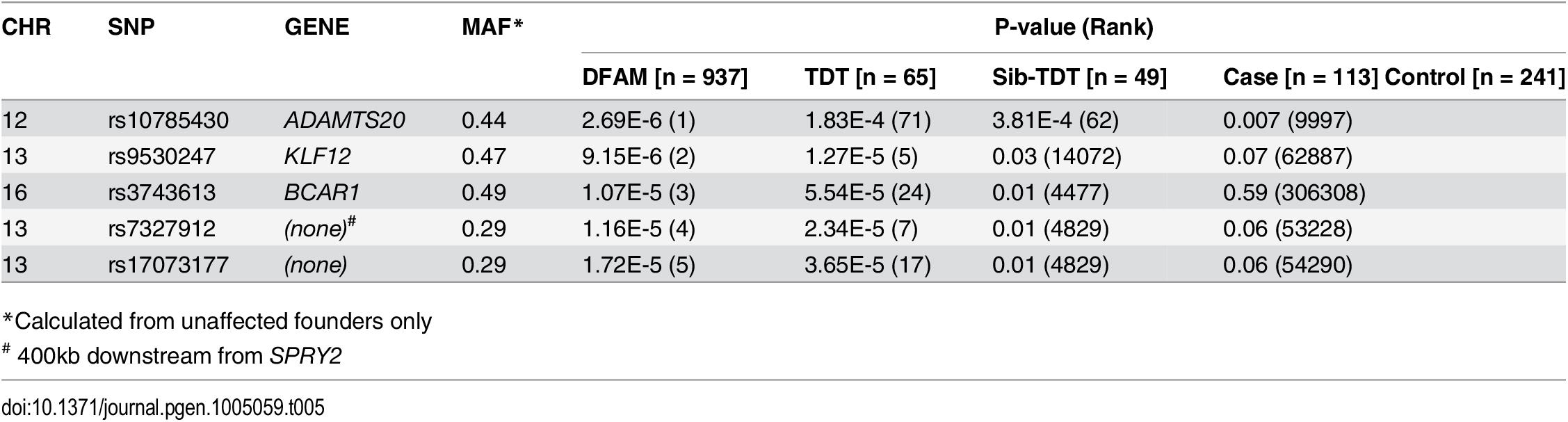 Single SNP analysis of human GWAS data.