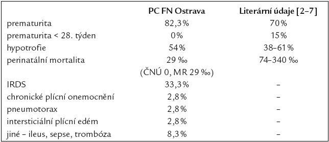 Neonatologická mortalita a morbidita.