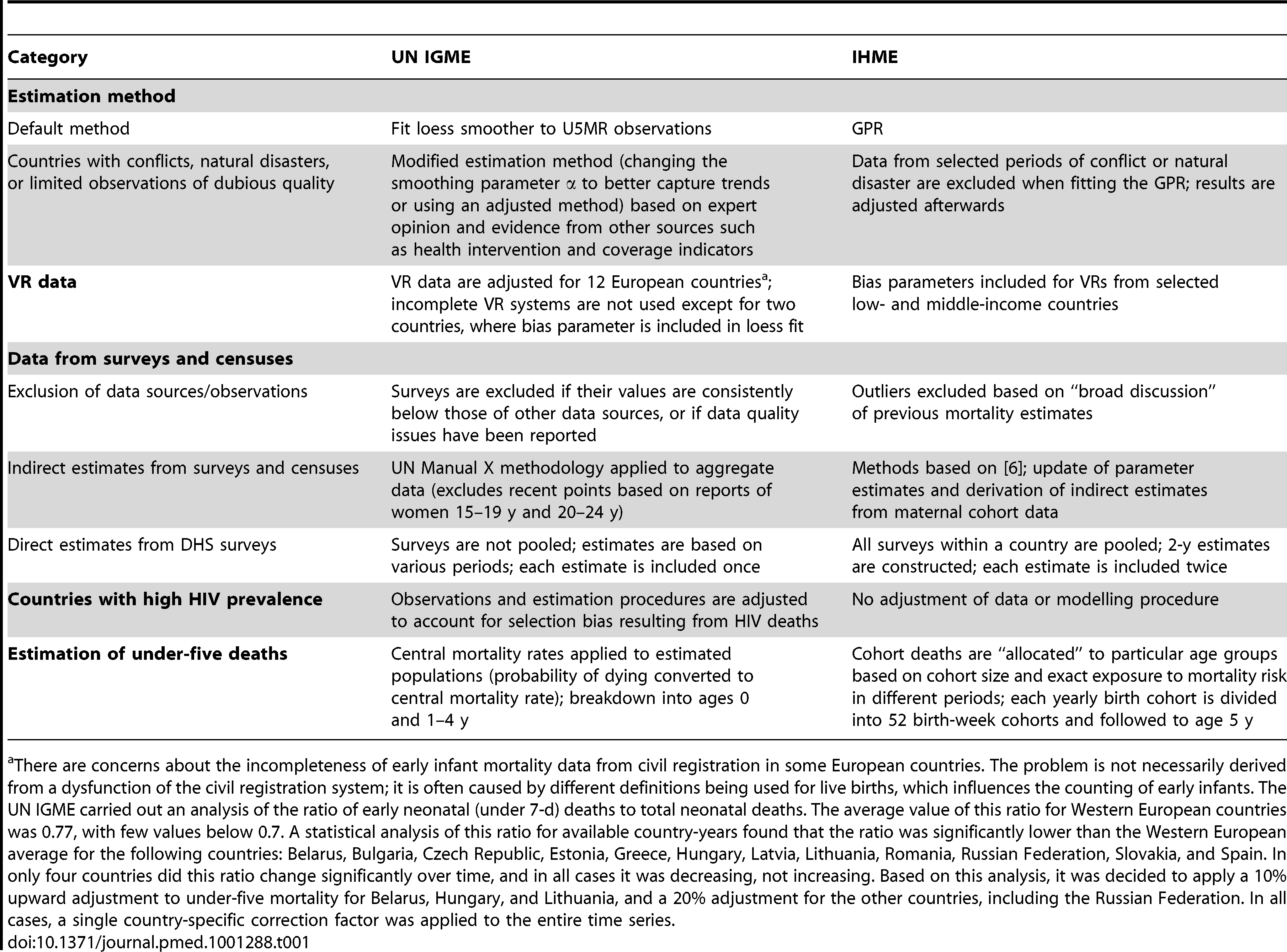 Overview of differences in modelling approach and data used by the UN IGME and the IHME for estimating the U5MR and the number of under-five deaths.