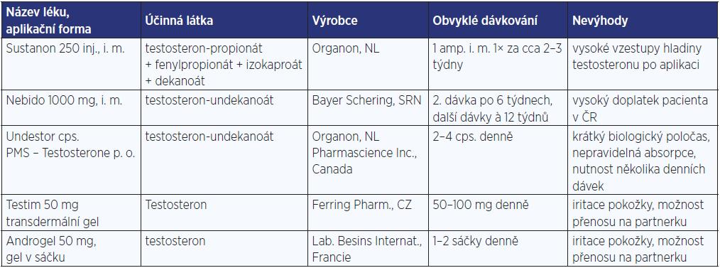 Androgeny k substituční léčbě v České republice
