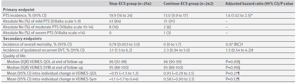 Primary and secondary endpoints by treatment group