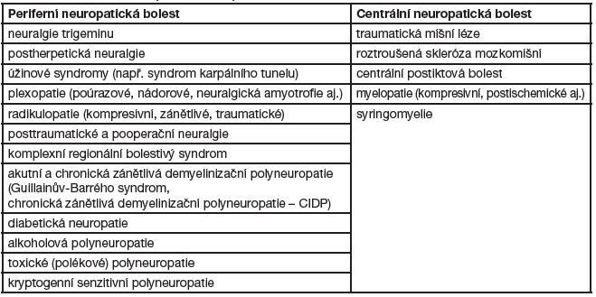 Přehled hlavních příčin neuropatické bolesti