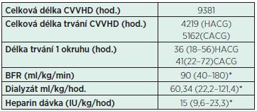 Jednotlivé parametry při CVVHD