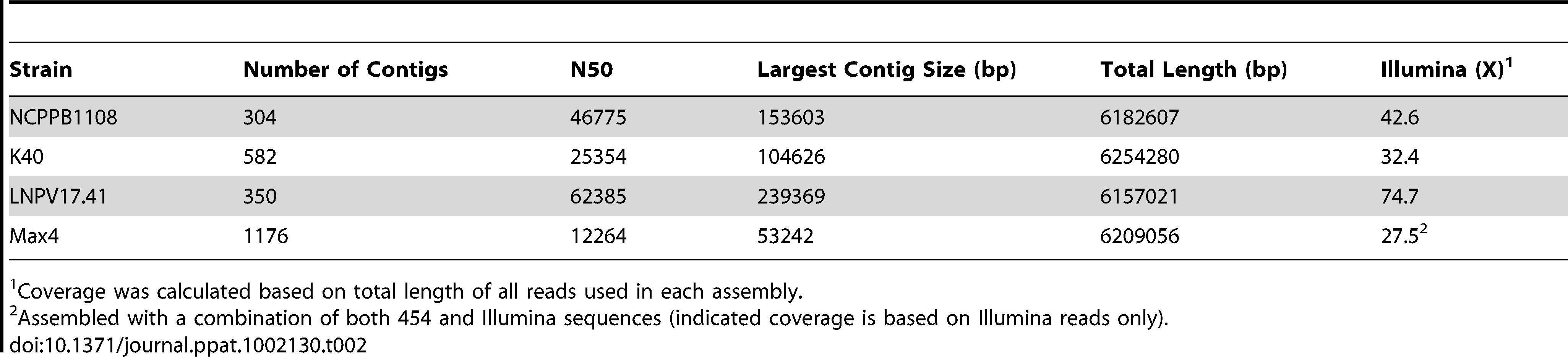 Summary of <i>Pto</i> draft genome sequences.
