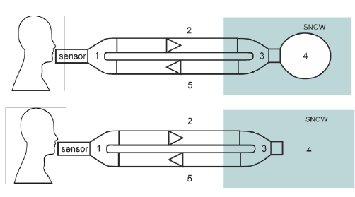 Fig. 7: Scheme of the breathing circuit. 1—Y-piece, 2—expiratory limb with an expiratory one-way valve, 3—Y-piece, 4—snow cavity for AP (top) or plain snow for NP (bottom), 5—inspiratory limb with a one-way valve.