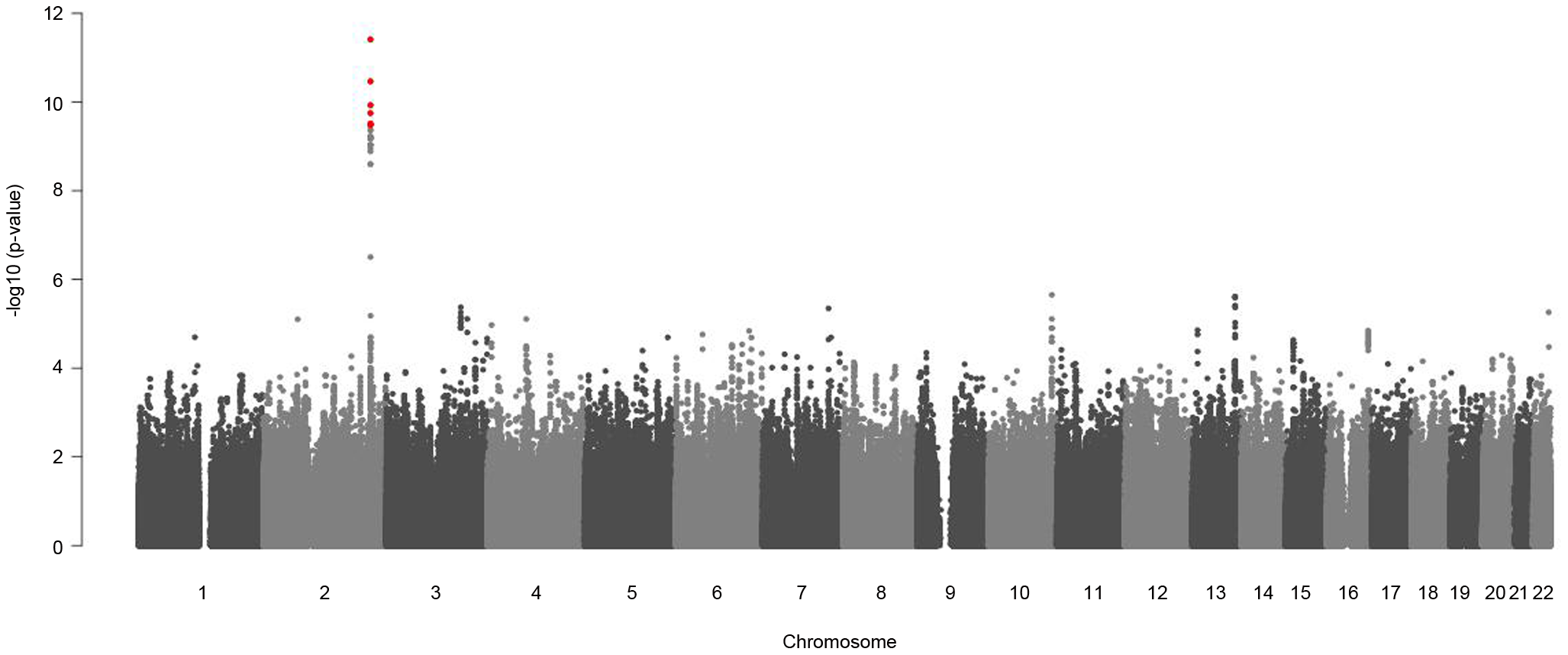 Manhattan plots for gender-specific genome-wide beta-differences for the metabolite glycine.