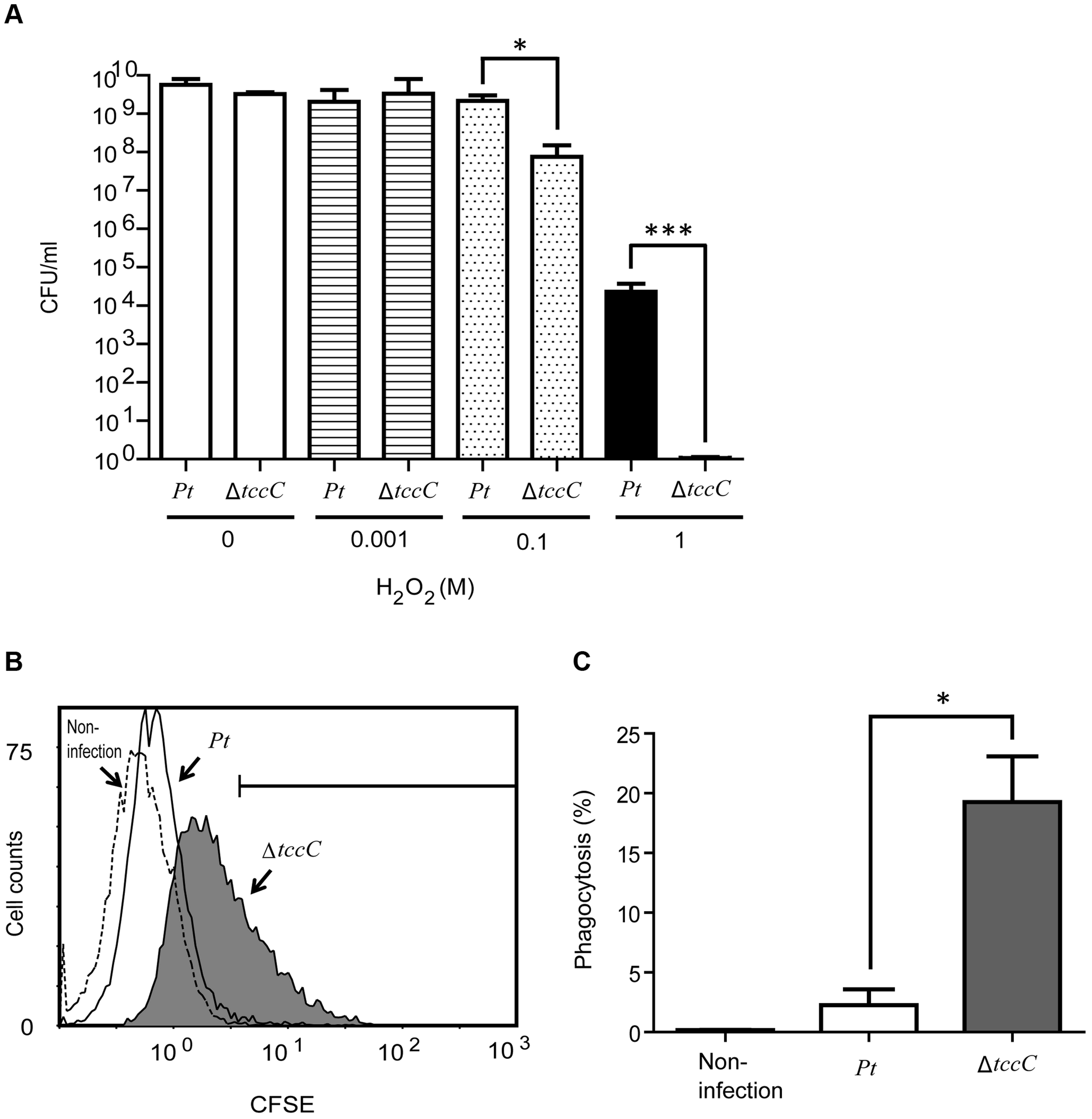 TccC contributes to increases in oxidant stress defense and inhibits phagocytosis.
