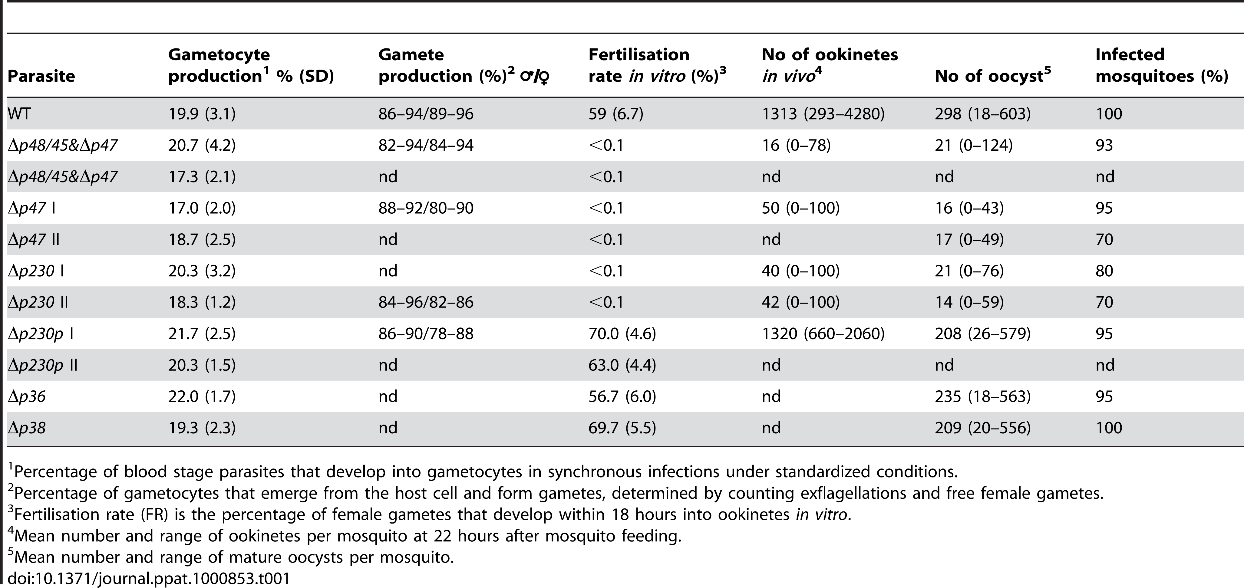 Gametocyte/gamete production, fertilisation rate and development in mosquitoes of different mutants that lack expression of members of the 6-cys family of proteins.