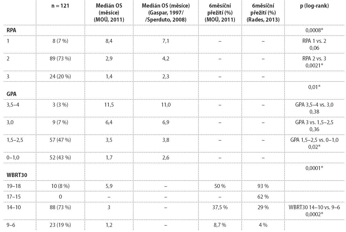 Tab.1 Hodnoty parametrů přežití pro jednotlivé skórovací systémy. Srovnání vlastních výsledků s literárními údaji.