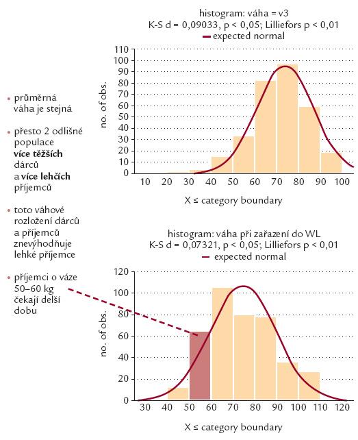 Rozdílnost populací dárců a příjemců.