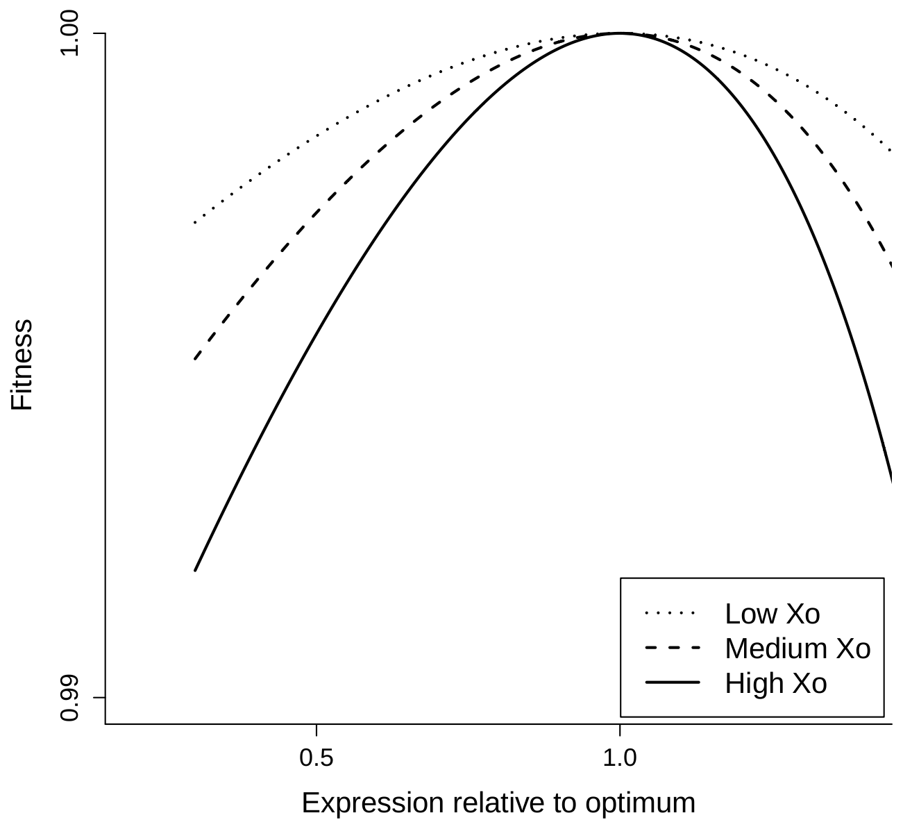 Fitness functions predicted by the COSTEX model for different values of optimal expression levels.