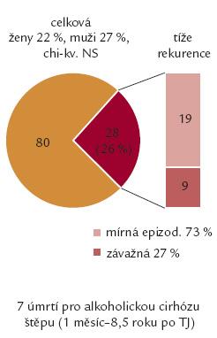 Rekurence alkoholizmu po TJ v CKTCH Brno.