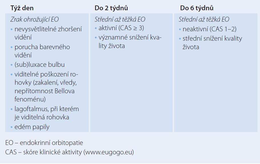 Doporučení pro odeslání pacienta s EO do specializovaného centra, event. k oftalmologovi.