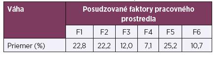 Výsledné priemerné váhy (v %)