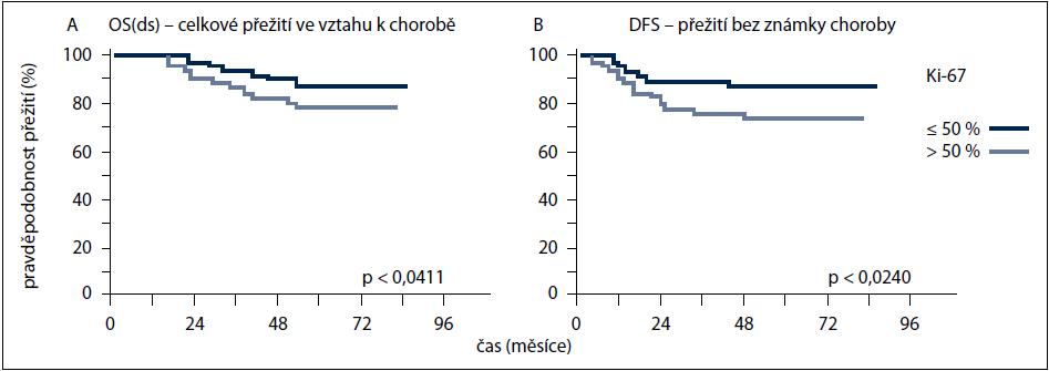 A, B. Křivky přežití (A – celkové přežití ve vztahu k chorobě OS(ds); B – přežití bez známky choroby (DFS) u pacientek s TNBC léčených adjuvantní chemoterapií v závislosti na proliferační aktivitě nádoru).