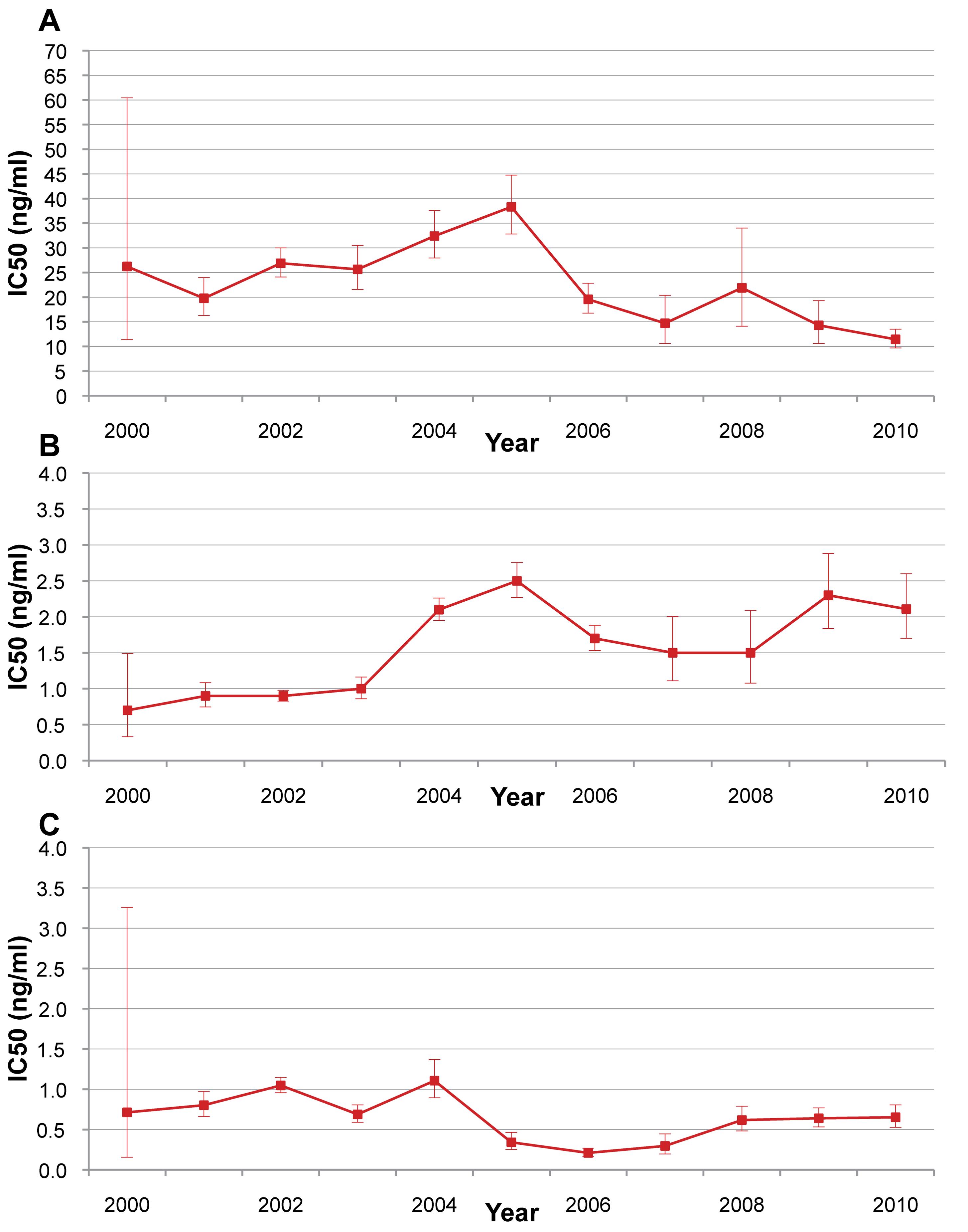 <i>P. falciparum</i> isolate in vitro sensitivity to mefloquine, artesunate, and di-hydroartemisinin from 2000 to 2010.