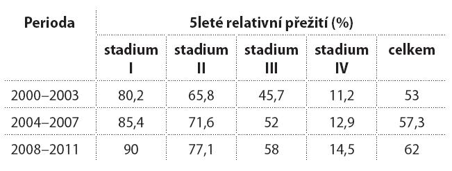 Přežití pacientů s KRK v České republice.