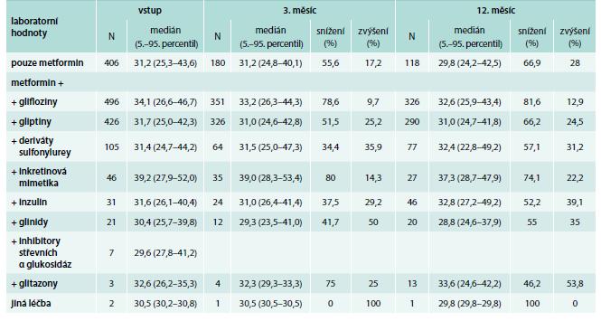 Vstupní BMI a dále vývoj BMI po 3 a 11 měsících; snížení/zvýšení udává podíl pacientů,  u kterých došlo ke snížení/zvýšení BMI ve srovnání se vstupní návštěvou