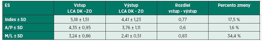 Hodnotenie výsledkov merania u probandov experimentálnej skupiny v stoji na operovanej dolnej končatine so zatvorenými očami.