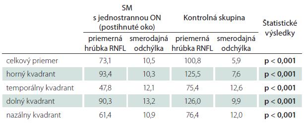 Tab. 5a. Priemerné hodnoty hrúbky RNFL u pacientov s SM s jednostrannou ON v anamnéze (postihnuté oko) – štatistické spracovanie.