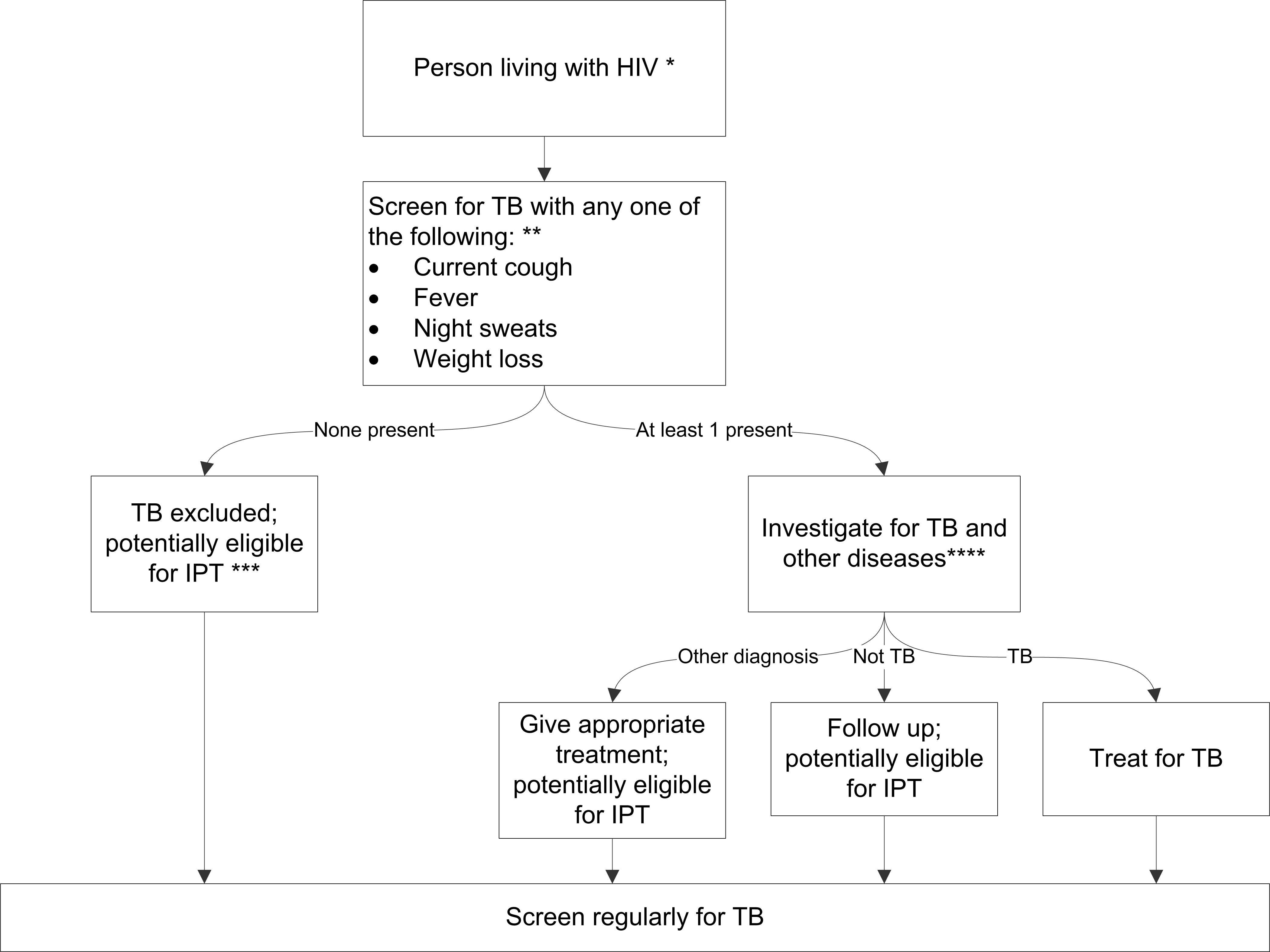 Algorithm for TB screening in person living with HIV in HIV prevalent and resource-constrained settings.