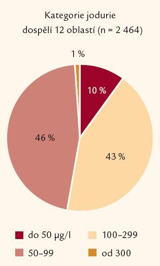 Kategorie jodurie dospělých, průměr ve 12 vyšetřených oblastí.