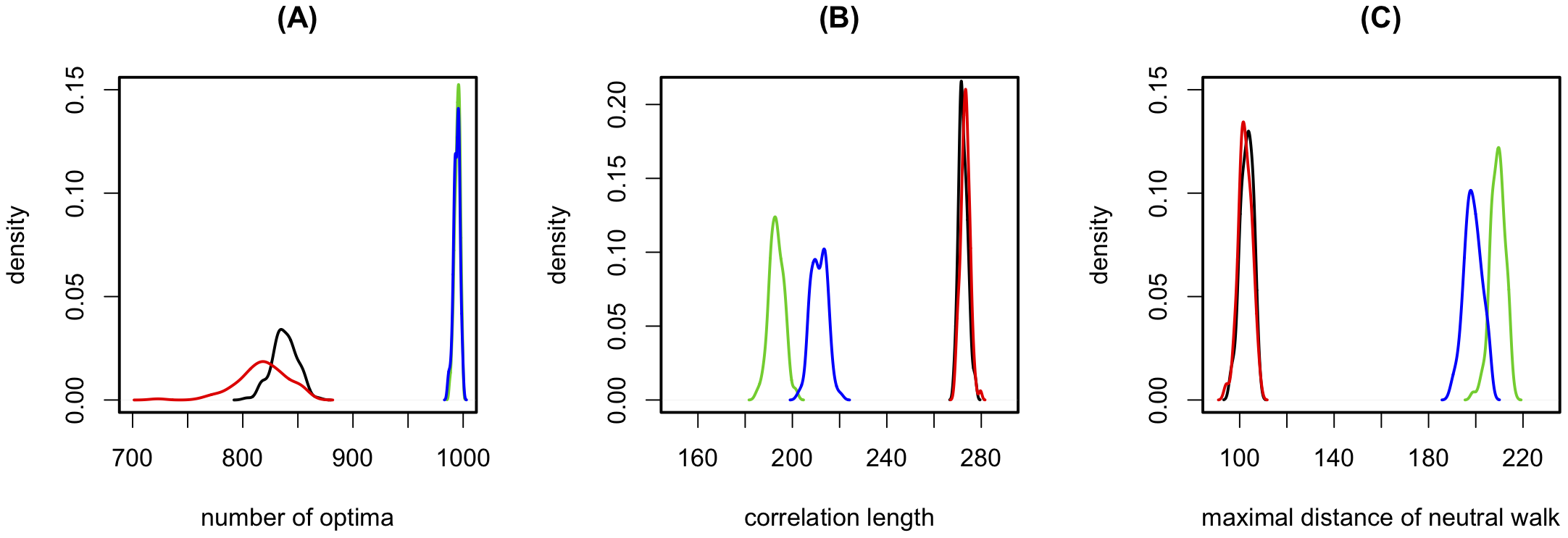 The impact of the correlation structure of epistasis on the fitness landscape.
