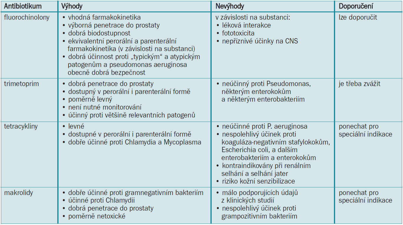 Antibiotika indikovaná u chronické prostatitidy (upraveno podle Bjerklund Johansena et al [22]).