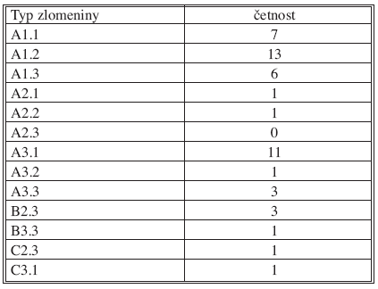Klasifikace podle Magerla et al. Tab. 1. Classifiction according to Magerl et al.