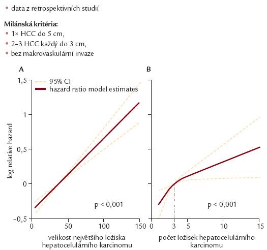 HCC a riziko rekurence po TJ [4].
