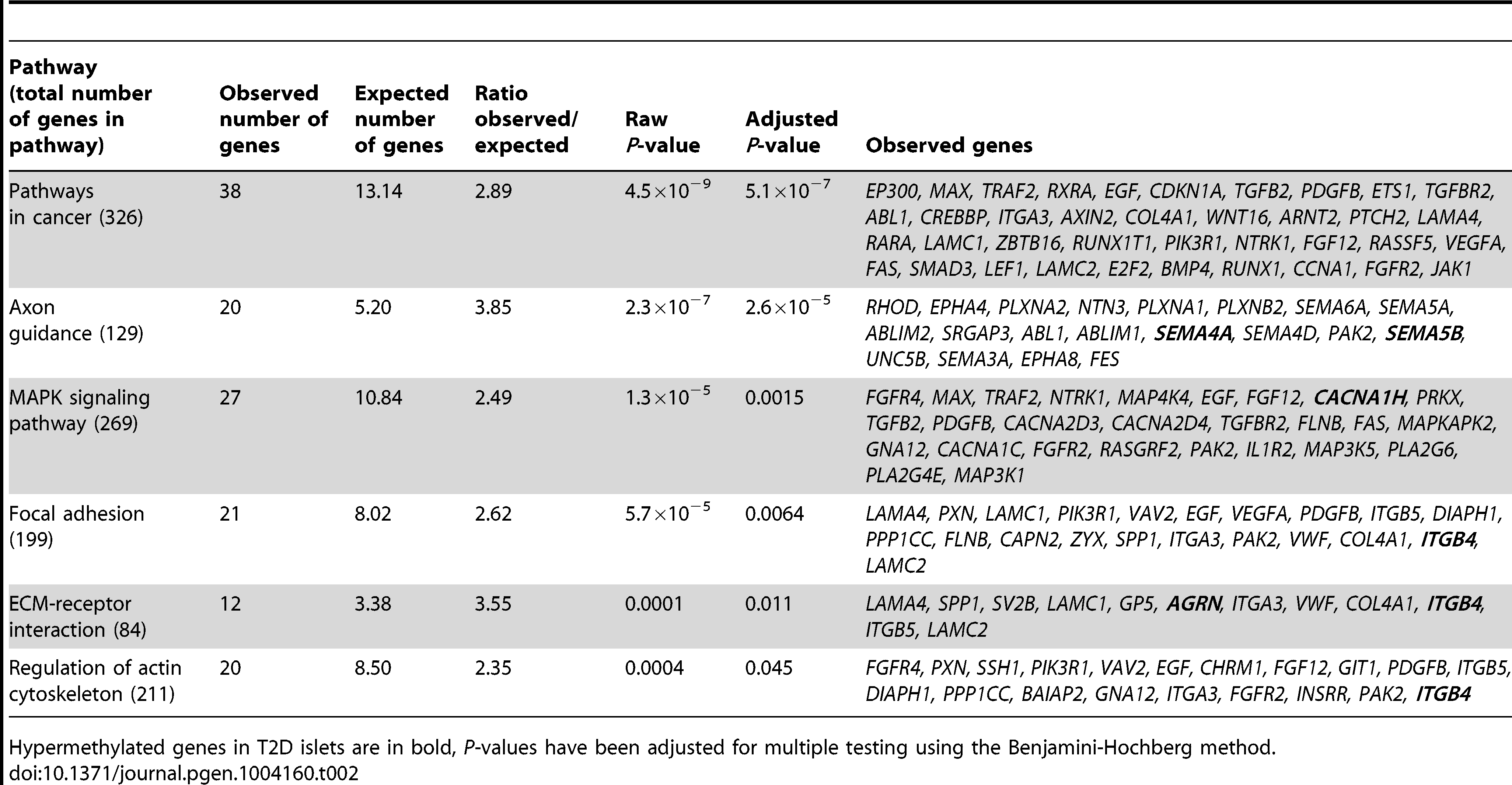 KEGG pathways with enrichment of genes that exhibit differential DNA methylation in pancreatic islets of 34 non-diabetic compared with 15 T2D donors.