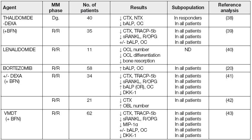Myeloma bone disease – clinical studies for the effect of novel biological anti-myeloma agents on bone metabolism (14)