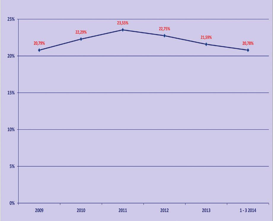 Podíl pacientů s rizikem vzniku dekubitu ze všech pacientů na pracovišti