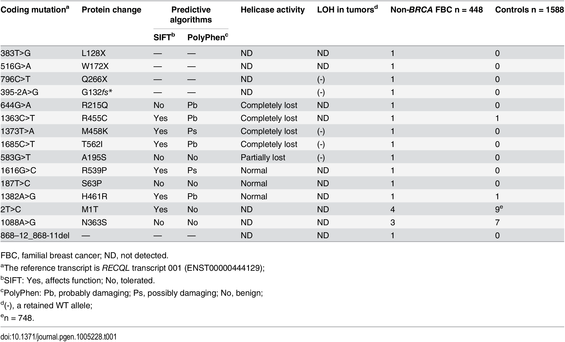 Mutations in <i>RECQL</i> gene identified in the 448 <i>BRCA1/2</i>-negative familial breast cancer patients.