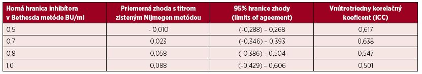 Bland-Altmanova metóda hodnotenia zhody výsledkov inhibítorov vyšetrených Nijmegen metódou pri rôznych hraniciach sledovaných titrov inhibítora do úrovne 1,0 BU/ml zistenej Bethesda metódou