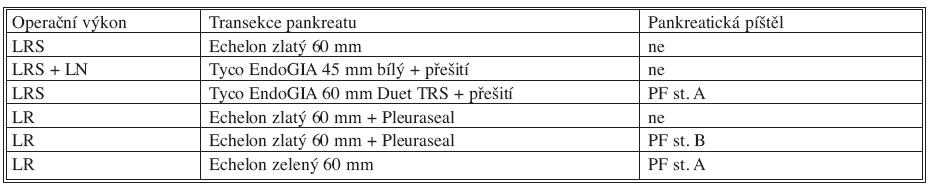 Souhrnné výsledky klinické části studie