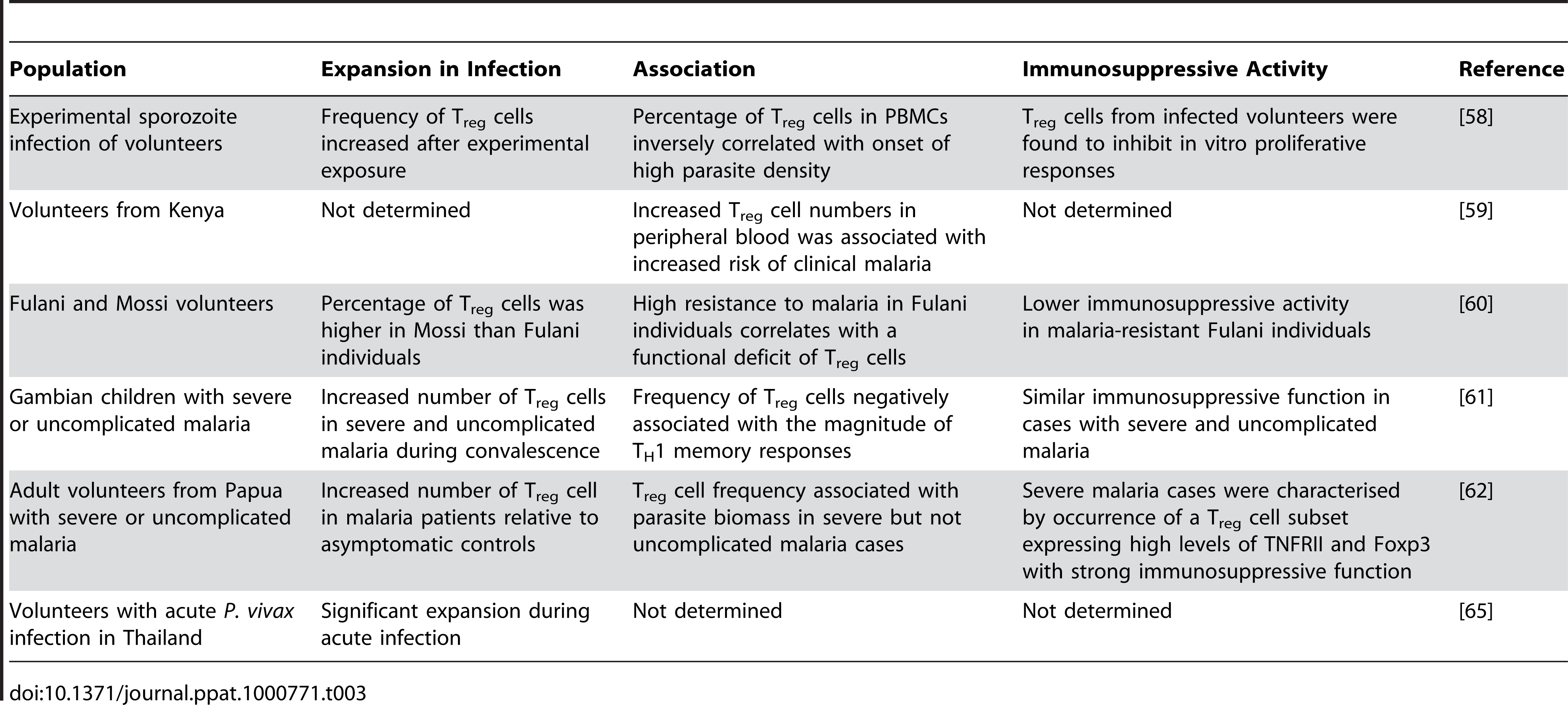 Association between natural T<sub>reg</sub> cells and the outcome of human malaria infections.