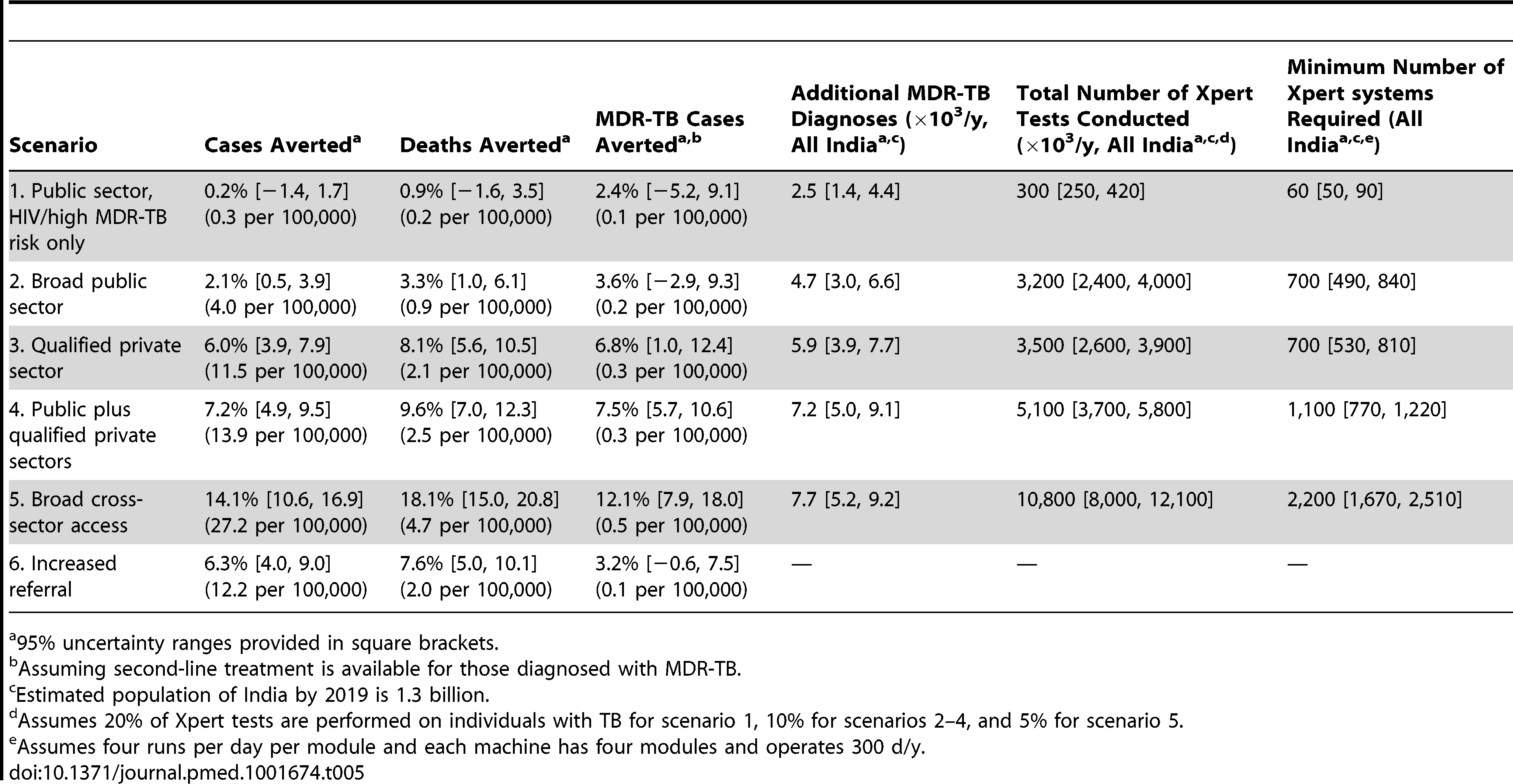 Effect of Xpert rollout on annual TB incidence and mortality after 5