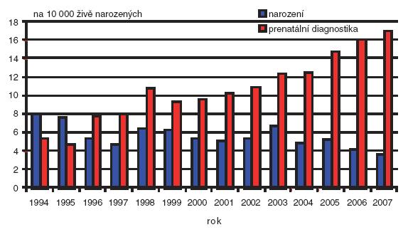 Prenatální a postnatální záchyt Downova syndromu v České republice v období 1994–2007.
