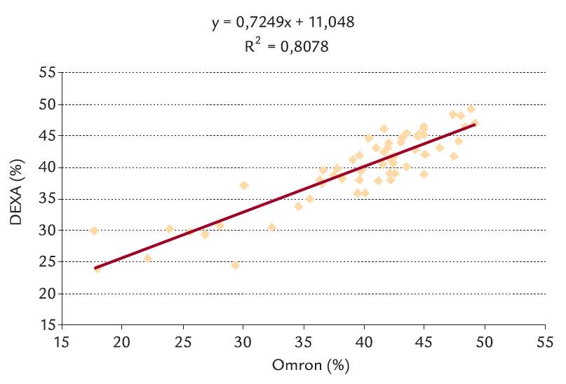 Lineární závislost DEXA na Omronu.