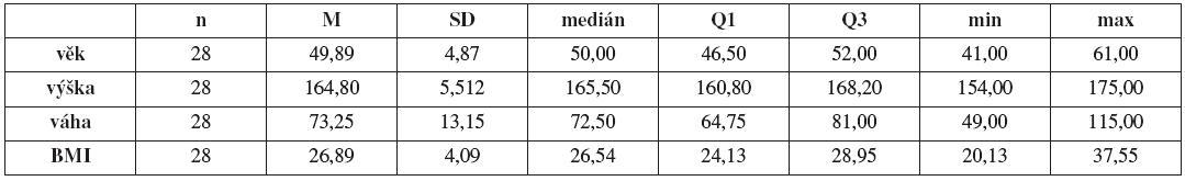 """Základní statistické charakteristiky v souboru """"Kontroly""""(n, průměr M, směrodatná odchylka SD, medián, 1. kvartil Q1 , 3. kvartil Q3, minimum, maximum)"""
