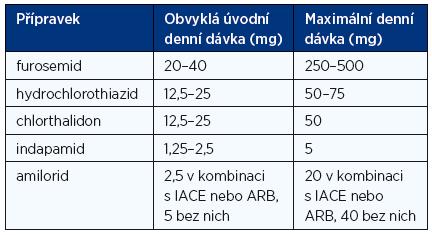 Doporučené denní dávky diuretik při léčbě chronického srdečního selhání (1, 2)