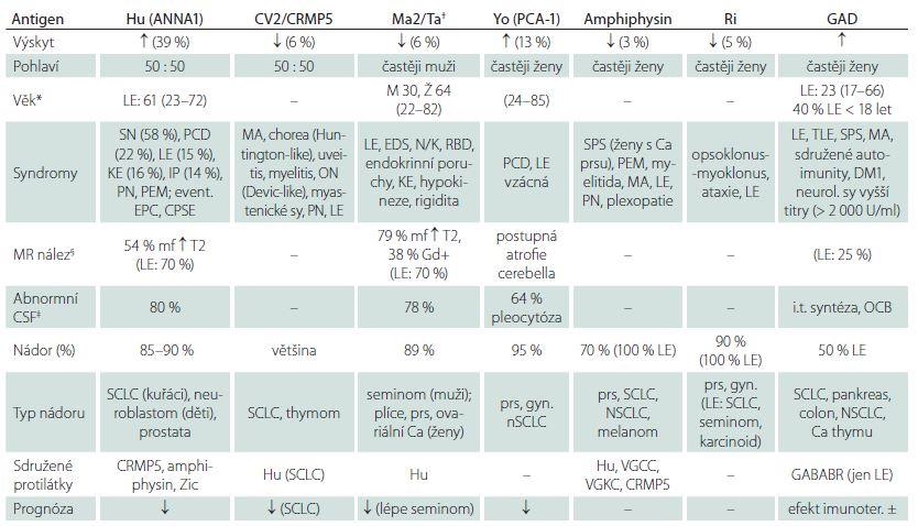 Tab. 2a) Autoprotilátky proti antigenům intracelulárním.